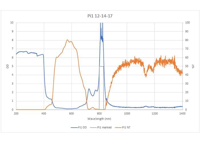 pi1 lens graph