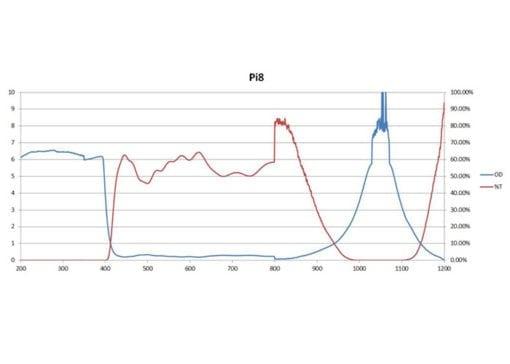 pi8 lens graph