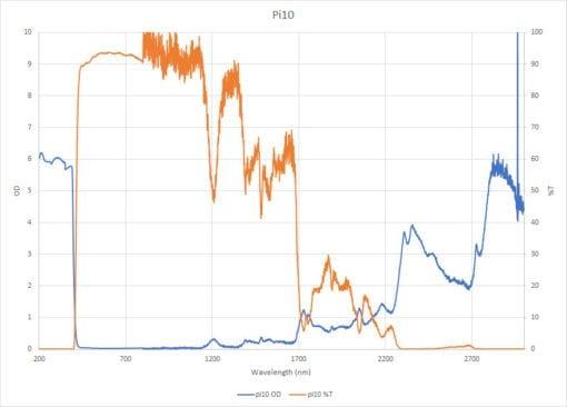 pi10 lens graph