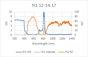 Pi1 laser glasses chart