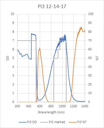 Pi3 laser glasses chart