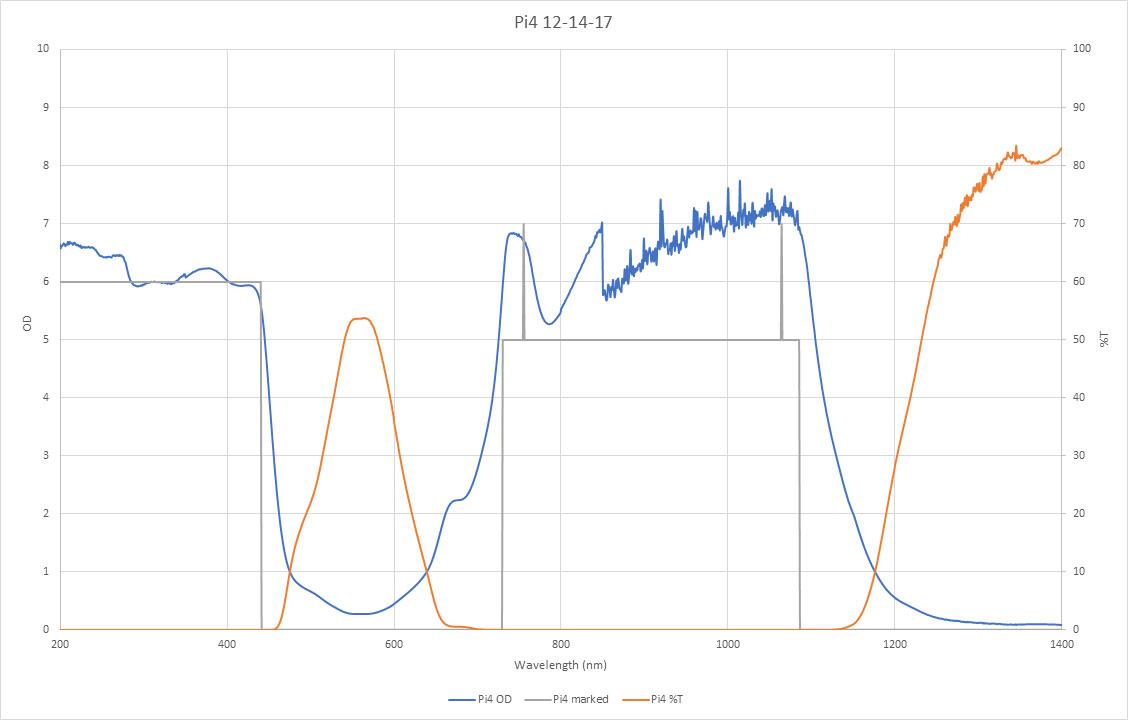 pi4 lens graph innovative optics