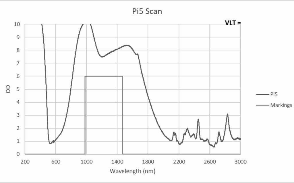 Pi5 laser eyewear graph