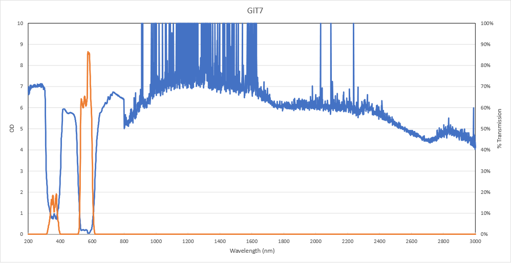 626 GiT7 spectral graph