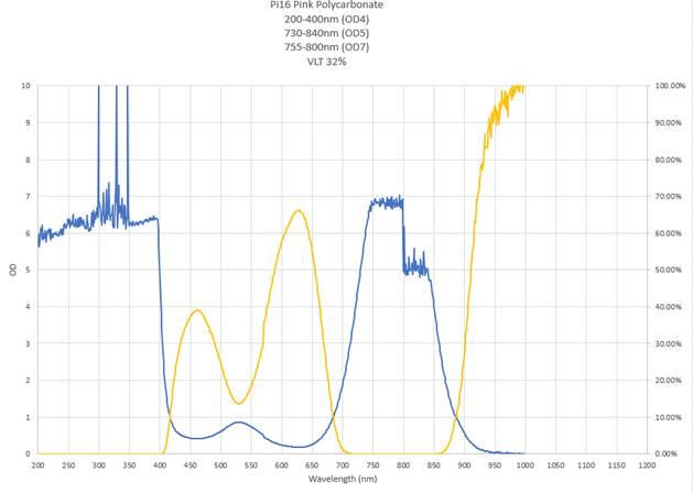 pi16 lens wavelength
